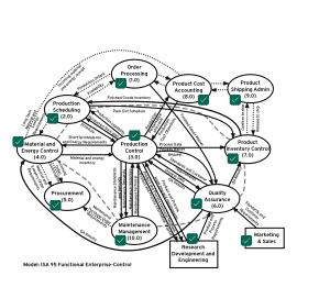 ISA 95 Framework