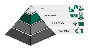 ISA 95 Pyramide