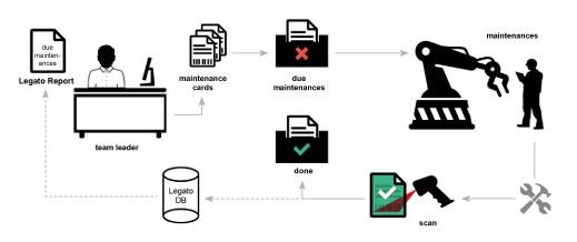 Process Maintenance Measures